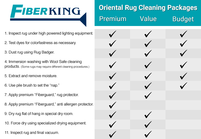 Oriental Rug Cleaning Packages