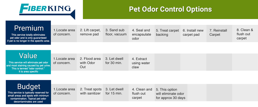 Pet Odor Control Packages